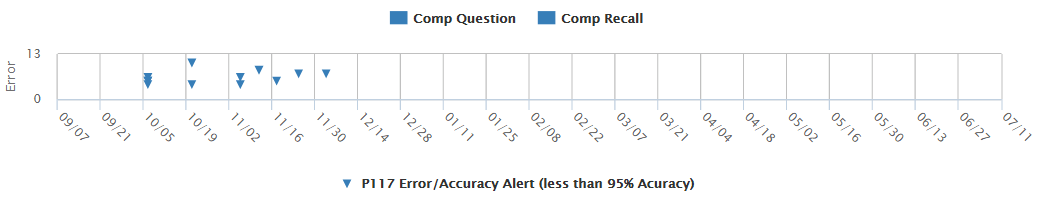 Example: Accuracy - CBMreading Progress Monitoring